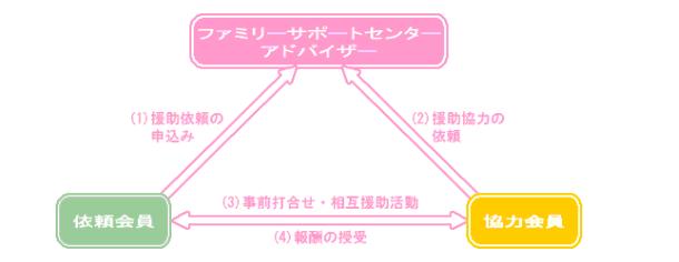 豐田市でたまにはリフレッシュしたい!子どもを預けたい!そんな時にお薦め!とよたファミリー・サポート・センター事業(ファミサポ)